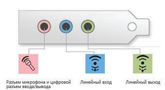 Разъемы на компьютера для наушников и микрофона