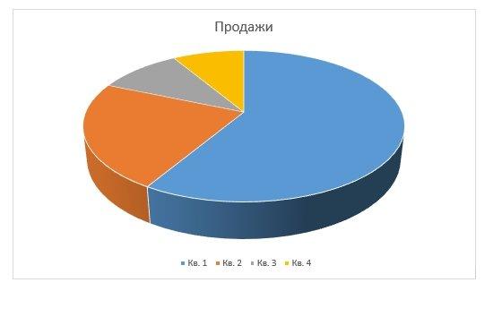 Итоговый результат: круговая объемная диаграмма.