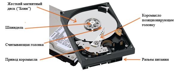 Жесткий диск изнутри.
