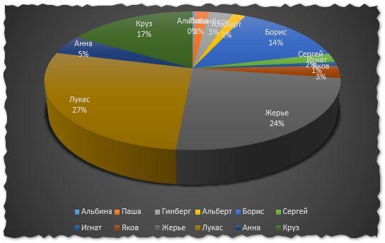 Рис. 23. Полученная диаграмма