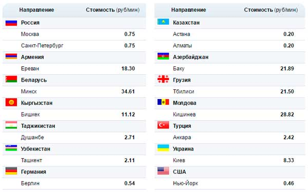 Цены на звонки через Агент Mail.ru