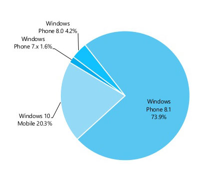 Состояние рынка Windows-смартфонов