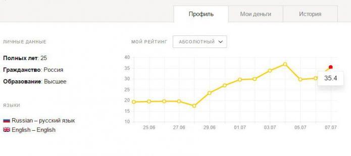 Рейтинг пользователя Яндекс Толока