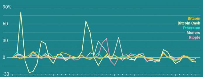 Курс криптовалют на графике