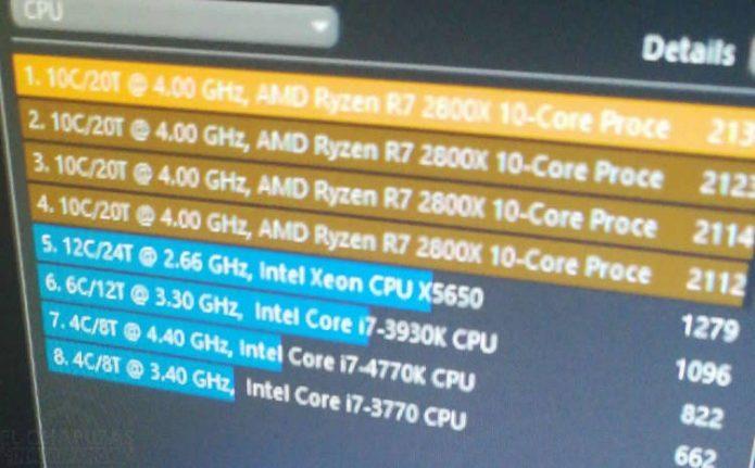 Результаты тестирования AMD Ryzen 2800X в Cinebench