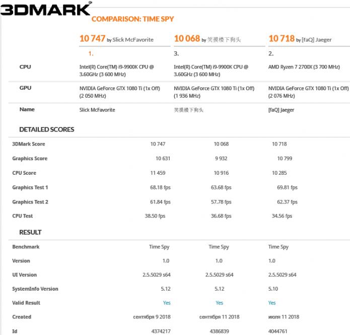 Результаты тестирования Intel Core i9–9900K в 3DMark Time Spy