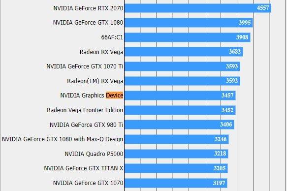 Результаты тестирования видеокарты в Final Fantasy XV