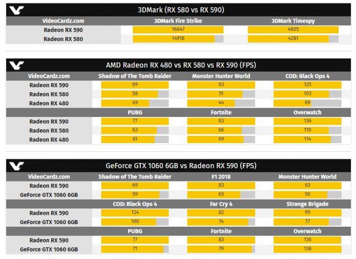 Результаты тестирования AMD Radeon RX 590