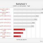 Результаты тестирования видеокарт Nvidia GeForce RTX в Battlefield V