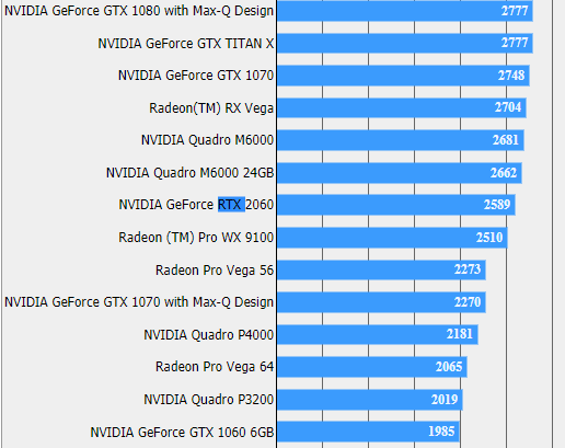 Результат тестирования Nvidia GeForce RTX 2060 в Final Fantasy XV