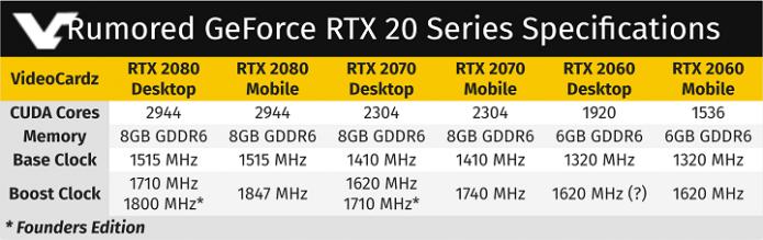 Характеристики мобильных GPU Nvidia GeForce RTX в сравнении с десктопными аналогами