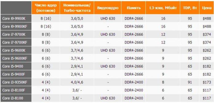 Цены на процессоры Intel Core F