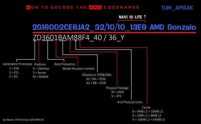 Маркировка AMD Gonzalo