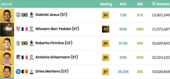 Рейтинг карточек игроков в FIFA 2019