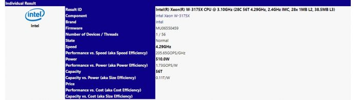 Информация о Intel Xeon W-3175X в базе данных SiSoft Sandra