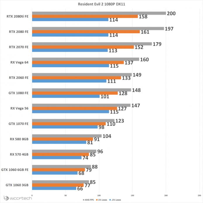 график производительности современных видеокарт в игре