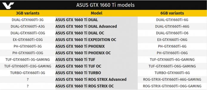 Кодовые обозначения видеокарт Asus GeForce GTX 1660 Ti