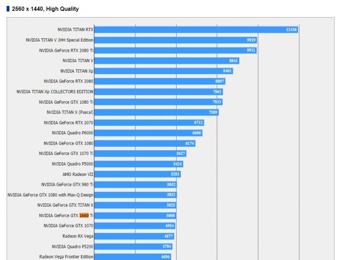 Результат тестирования GeForce GTX 1660 Ti в Final Fantasy XV