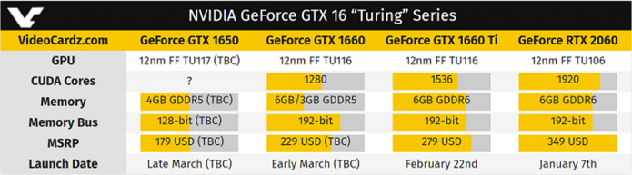 Характеристики бюджетных видеокарт Nvidia