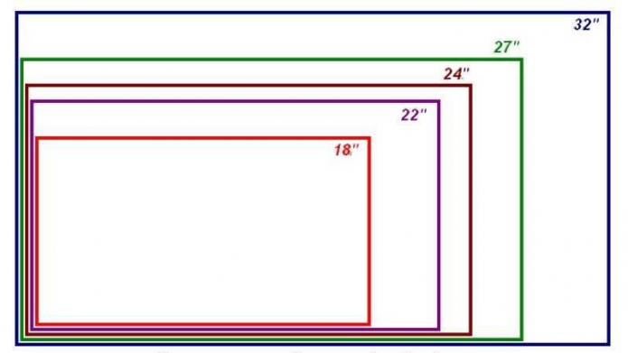Сравнение диагоналей мониторов в дюймах