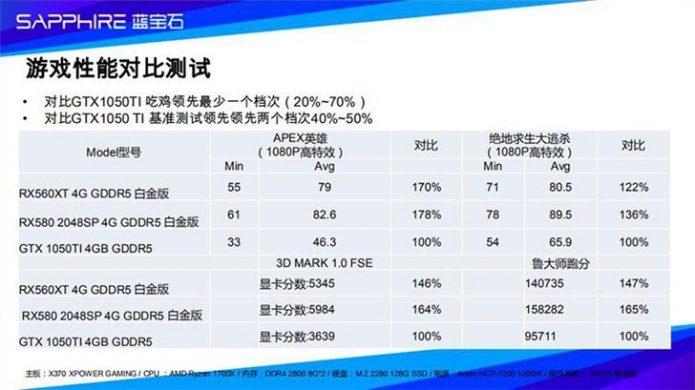 Результаты тестирования AMD Radeon RX 560XT