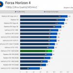 Результаты тестирования Nvidia GeForce GTX 1660