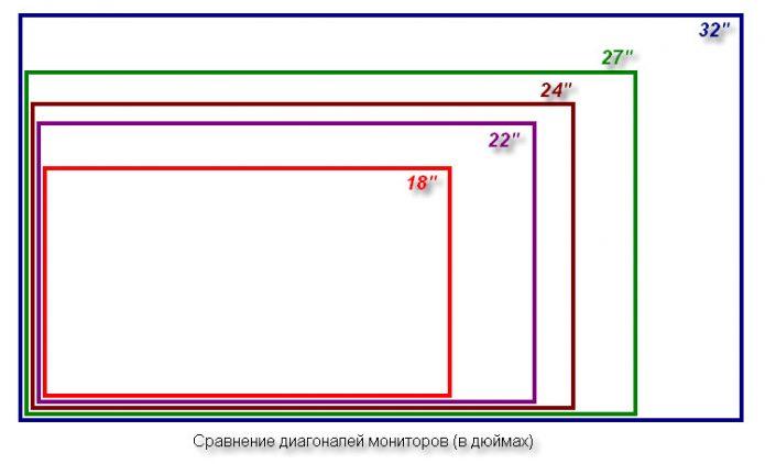 Сравнение диагоналей мониторов