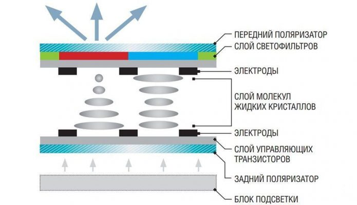 TN-матрица монитора
