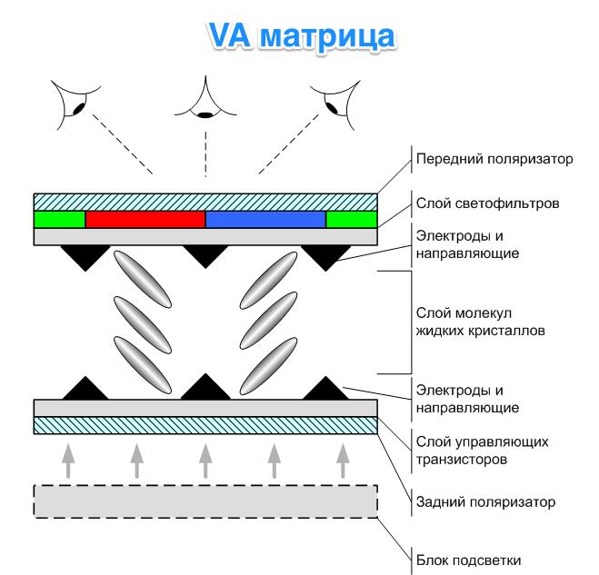 VA-матрица