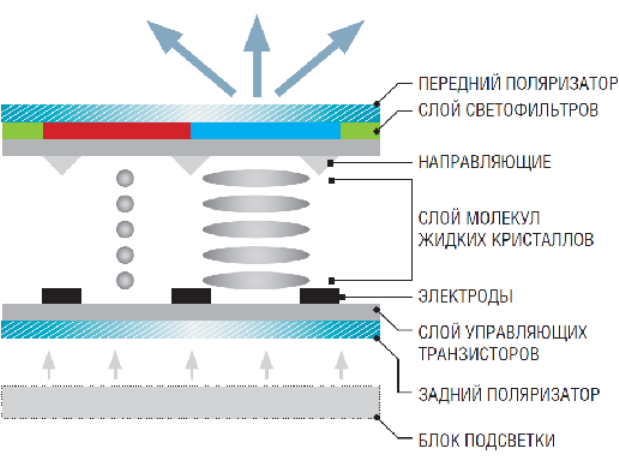 IPS-матрица