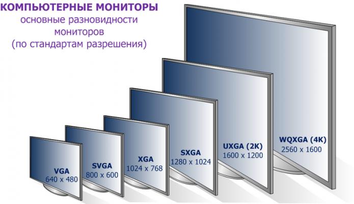 Разновидности мониторов
