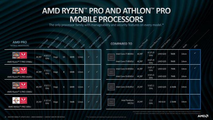 Характеристики процессоров AMD Ryzen Pro 3000 и Athlon Pro