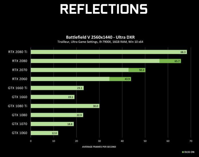 Производительность видеокарт GeForce при включённой трассировке лучей