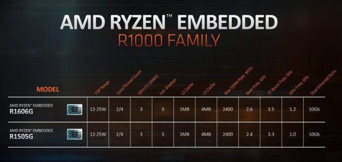 Характеристики процессоров AMD Ryzen Embedded R1000