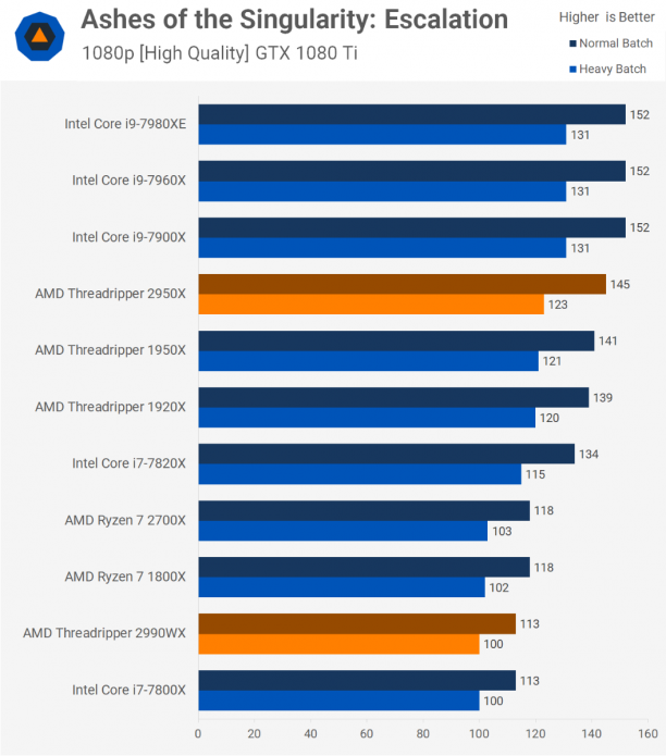 Сравнение процессоров Intel и AMD
