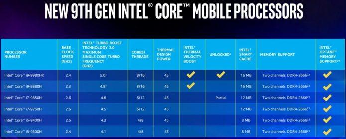 Характеристики мобильных процессоров Intel Core девятого поколения