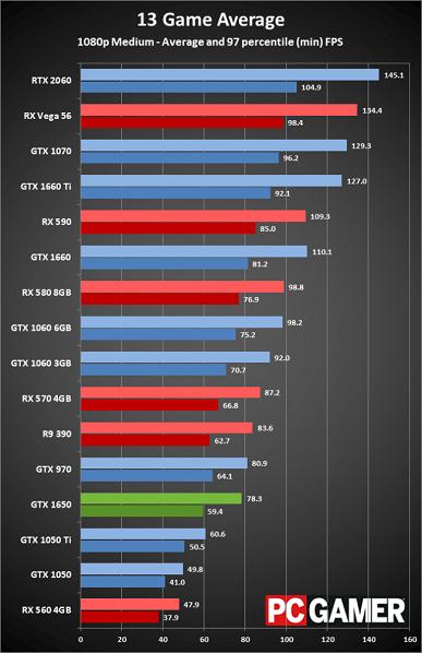 Результаты тестирования Nvidia GeForce GTX 1650