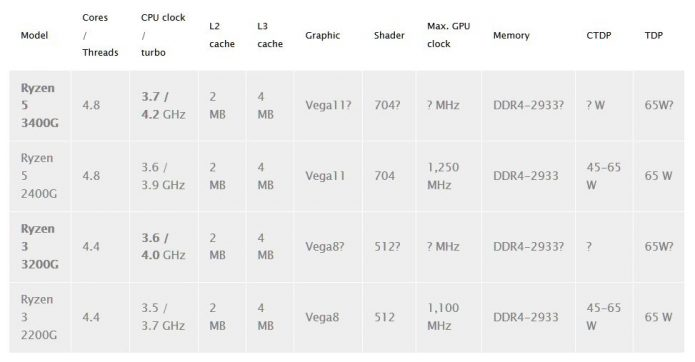 Характеристики гибридных процессоров AMD Ryzen