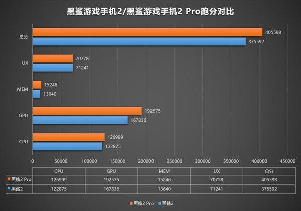 Производительность Xiaomi Black Shark 2 Pro в сравнении с Black Shark 2