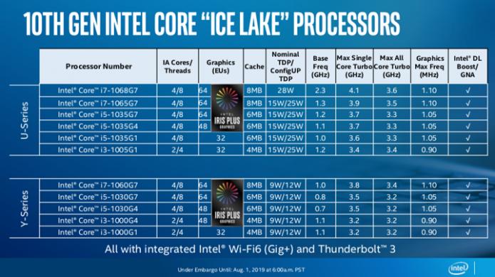 Мобильные процессоры Intel Core десятого покооления