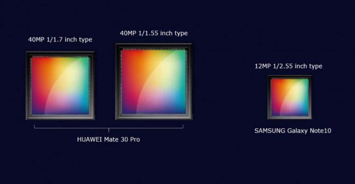 Датчики камер Huawei Mate 30 Pro и Samsung Galaxy Note 10