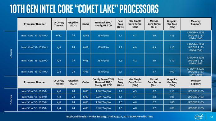 Характеристики процессоров Intel Comet Lake