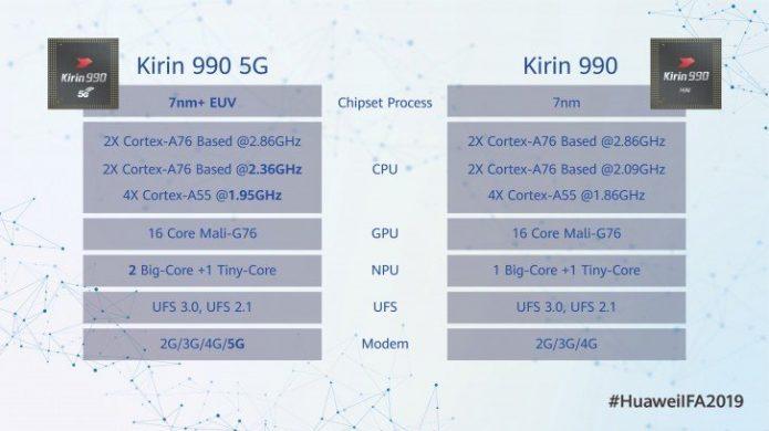 Технические характеристики Kirin 990 и Kirin 990 5G