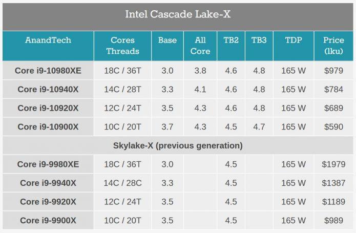 Характеристики и цены процессоров Intel Cascade Lake-X