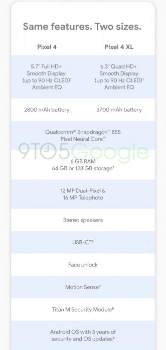 Технические характеристики Google Pixel 4 и Pixel XL
