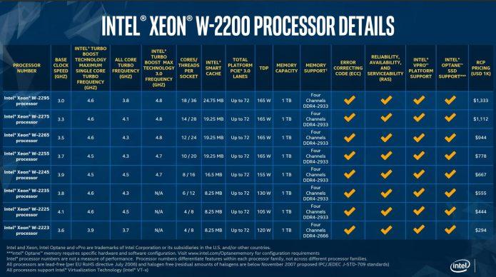 Технические характеристики и цены процессоров Intel Xeon W-2200